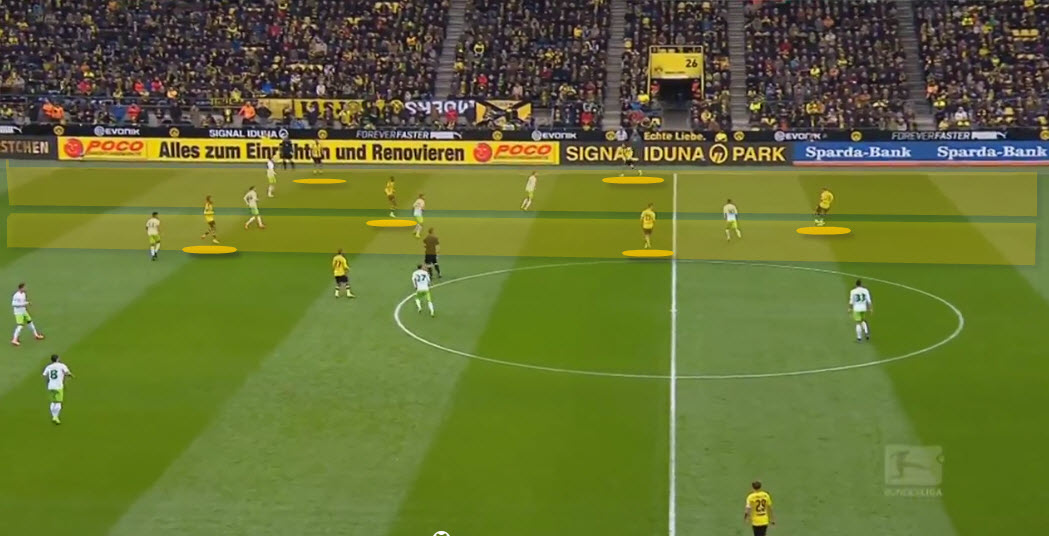 Positonal play from Dortmund