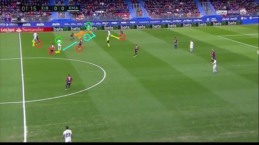 Real Madrid beat the man-mark-zonal with chip pass