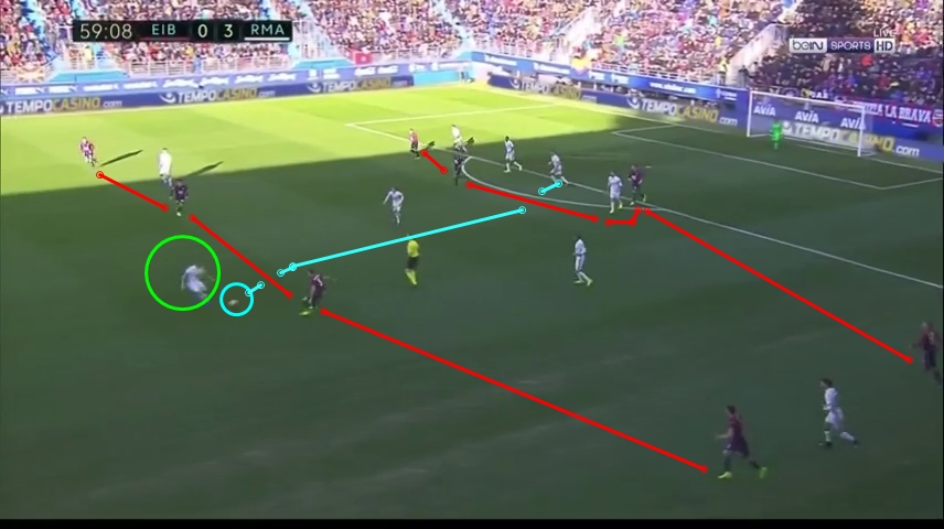 Real Madrid counter-attack to beat Eibar's 2-4-4 formation and led to Asensio goal