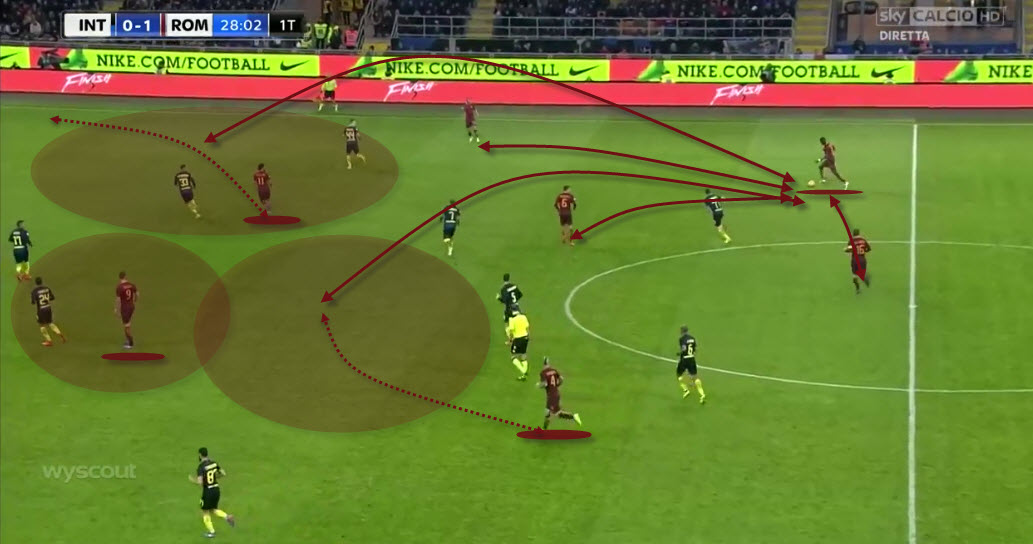 Roma options in attack