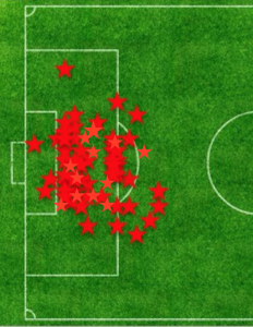 Dembele Shot Map